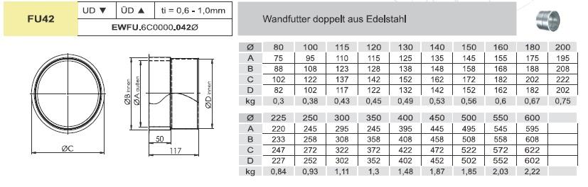 Edelstahlschornstein - Wandfutter passend für Ofenrohre - einwandig - Jeremias EW-FU